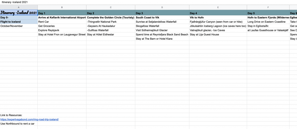 how to budget your trip on a spreadsheet